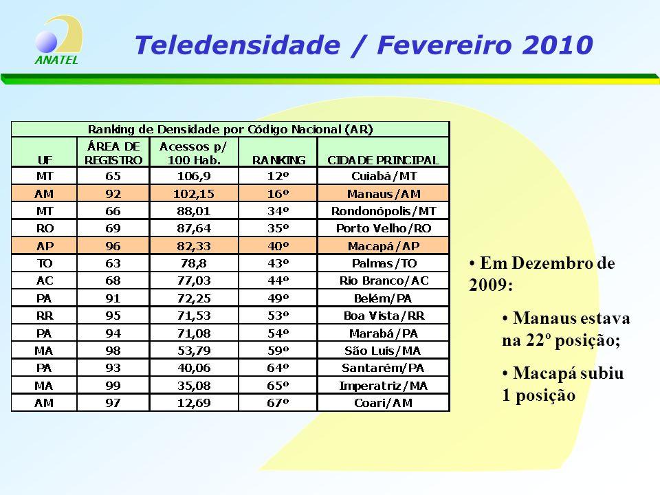 ANATEL Teledensidade / Fevereiro 2010 Em Dezembro de 2009: Manaus estava na 22º posição; Macapá subiu 1 posição