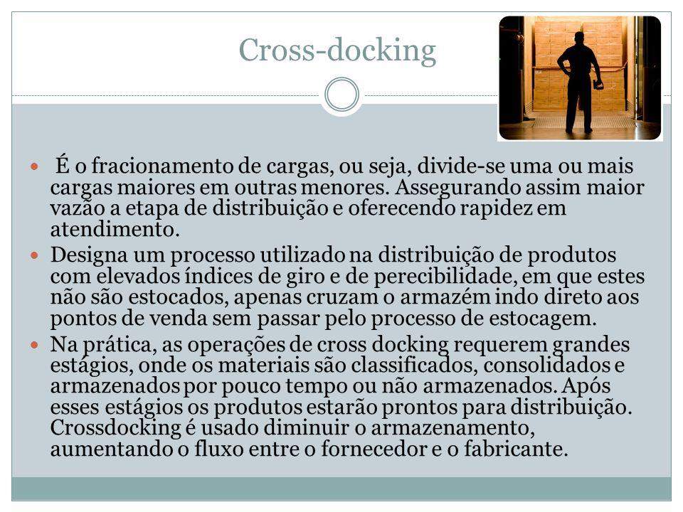 Cross-docking É o fracionamento de cargas, ou seja, divide-se uma ou mais cargas maiores em outras menores. Assegurando assim maior vazão a etapa de d