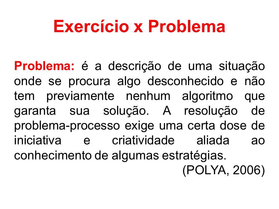 Exercício x Problema Problema: é a descrição de uma situação onde se procura algo desconhecido e não tem previamente nenhum algoritmo que garanta sua solução.