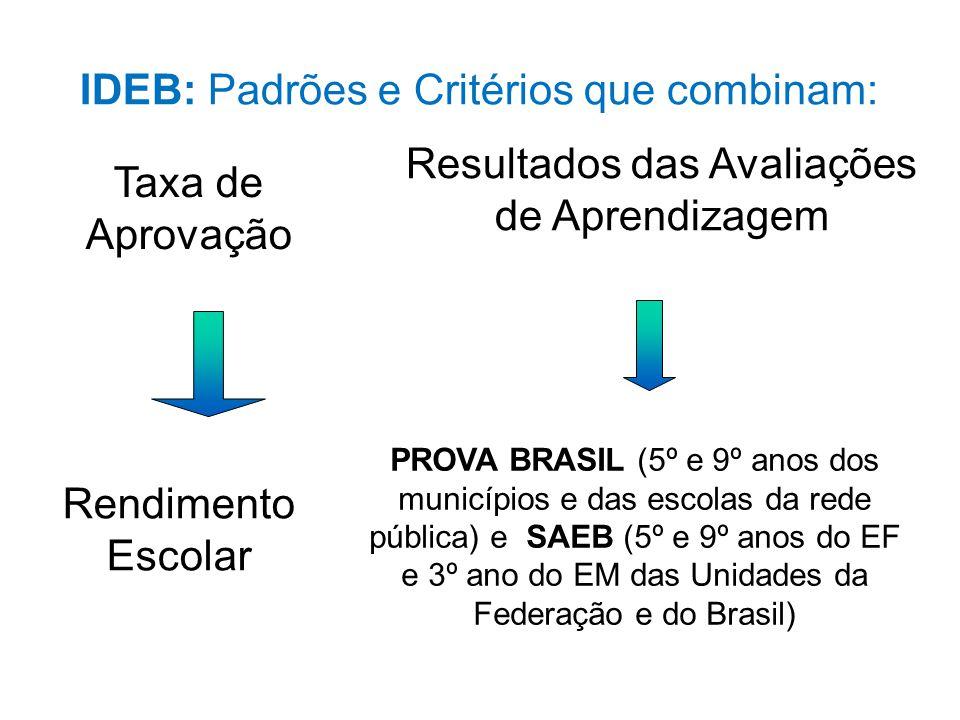 IDEB: Padrões e Critérios que combinam: PROVA BRASIL (5º e 9º anos dos municípios e das escolas da rede pública) e SAEB (5º e 9º anos do EF e 3º ano do EM das Unidades da Federação e do Brasil) Resultados das Avaliações de Aprendizagem Taxa de Aprovação Rendimento Escolar