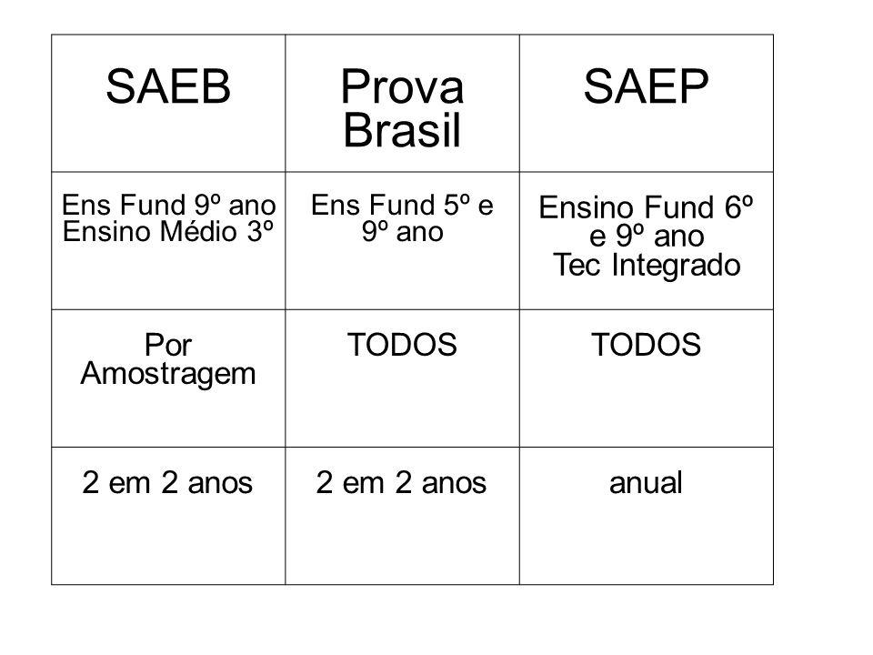 SAEBProva Brasil SAEP Ens Fund 9º ano Ensino Médio 3º Ens Fund 5º e 9º ano Ensino Fund 6º e 9º ano Tec Integrado Por Amostragem TODOS 2 em 2 anos anual