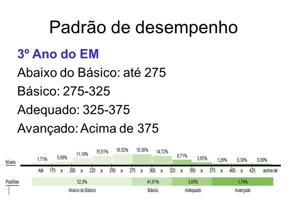 Padrão de desempenho 3º Ano do EM Abaixo do Básico: até 275 Básico: 275-325 Adequado: 325-375 Avançado: Acima de 375