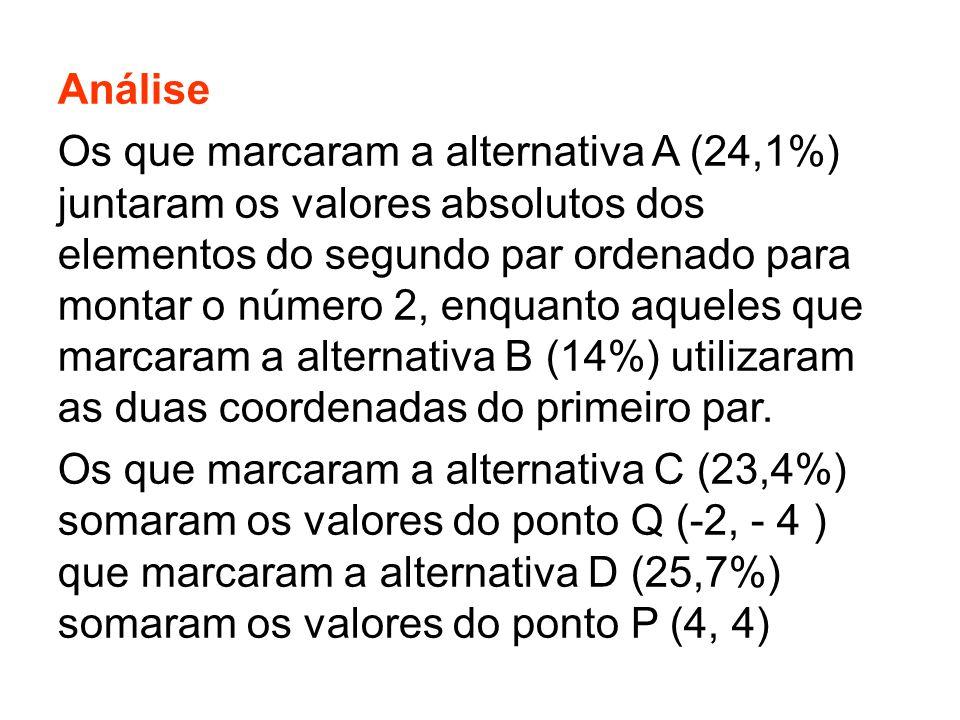 Análise Os que marcaram a alternativa A (24,1%) juntaram os valores absolutos dos elementos do segundo par ordenado para montar o número 2, enquanto aqueles que marcaram a alternativa B (14%) utilizaram as duas coordenadas do primeiro par.