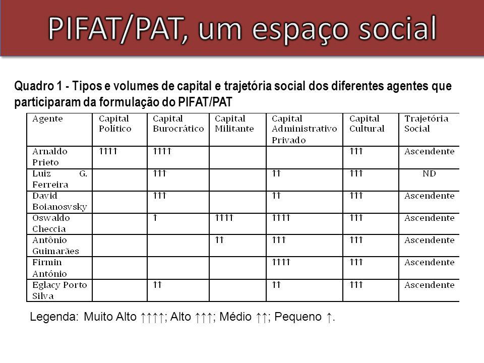 Quadro 1 - Tipos e volumes de capital e trajetória social dos diferentes agentes que participaram da formulação do PIFAT/PAT Legenda: Muito Alto ; Alto ; Médio ; Pequeno.
