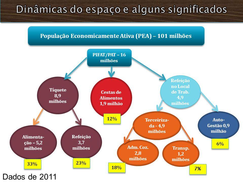 População Economicamente Ativa (PEA) – 101 milhões 7% Refeição no Local de Trab. 4,9 milhões PIFAT/PAT – 16 milhões Cestas de Alimentos 1,9 milhão Tíq