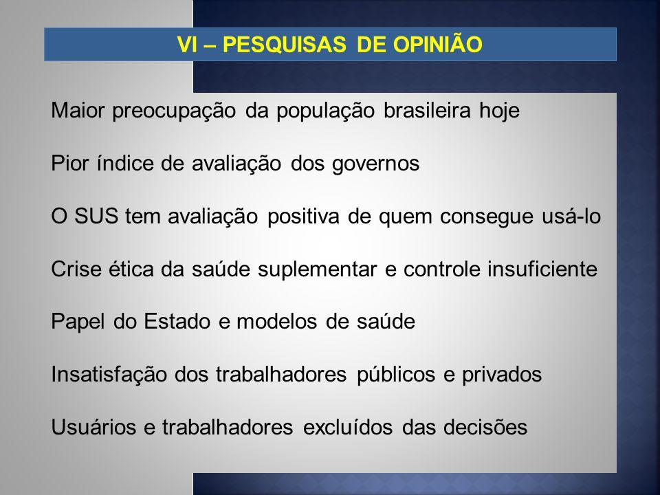 VI – PESQUISAS DE OPINIÃO Maior preocupação da população brasileira hoje Pior índice de avaliação dos governos O SUS tem avaliação positiva de quem co