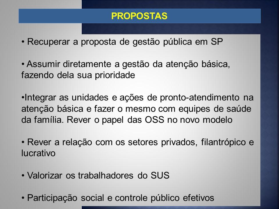PROPOSTAS Recuperar a proposta de gestão pública em SP Assumir diretamente a gestão da atenção básica, fazendo dela sua prioridade Integrar as unidade