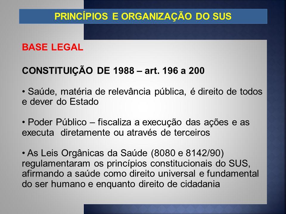 PRINCÍPIOS E ORGANIZAÇÃO DO SUS BASE LEGAL CONSTITUIÇÃO DE 1988 – art. 196 a 200 Saúde, matéria de relevância pública, é direito de todos e dever do E