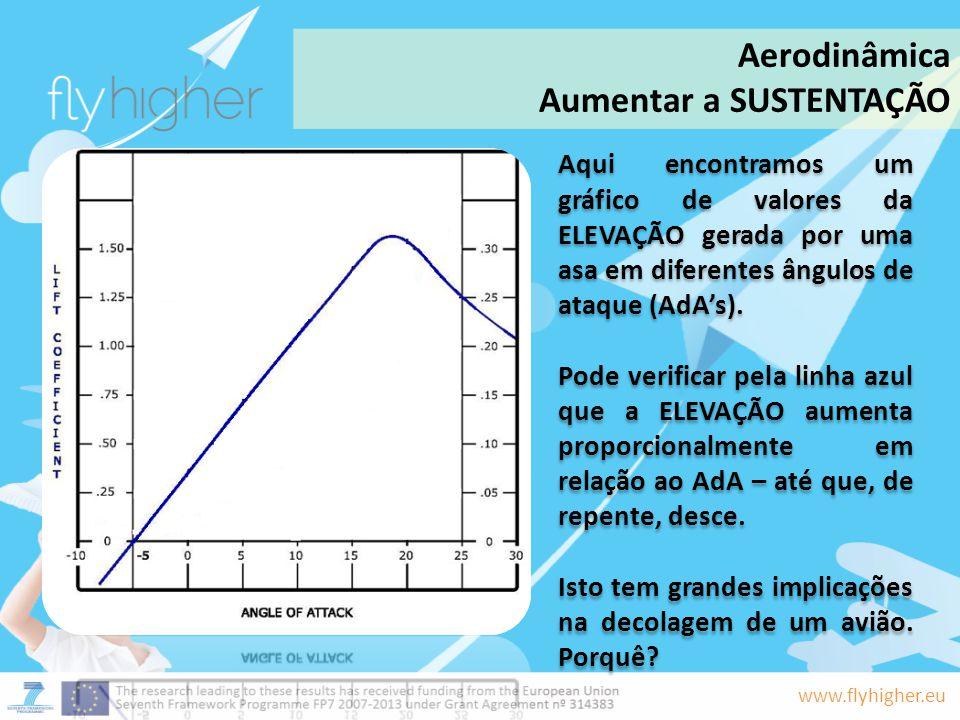 www.flyhigher.eu Aqui encontramos um gráfico de valores da ELEVAÇÃO gerada por uma asa em diferentes ângulos de ataque (AdAs). Pode verificar pela lin