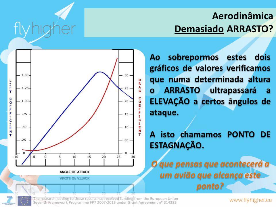www.flyhigher.eu Ao sobrepormos estes dois gráficos de valores verificamos que numa determinada altura o ARRASTO ultrapassará a ELEVAÇÃO a certos ângu