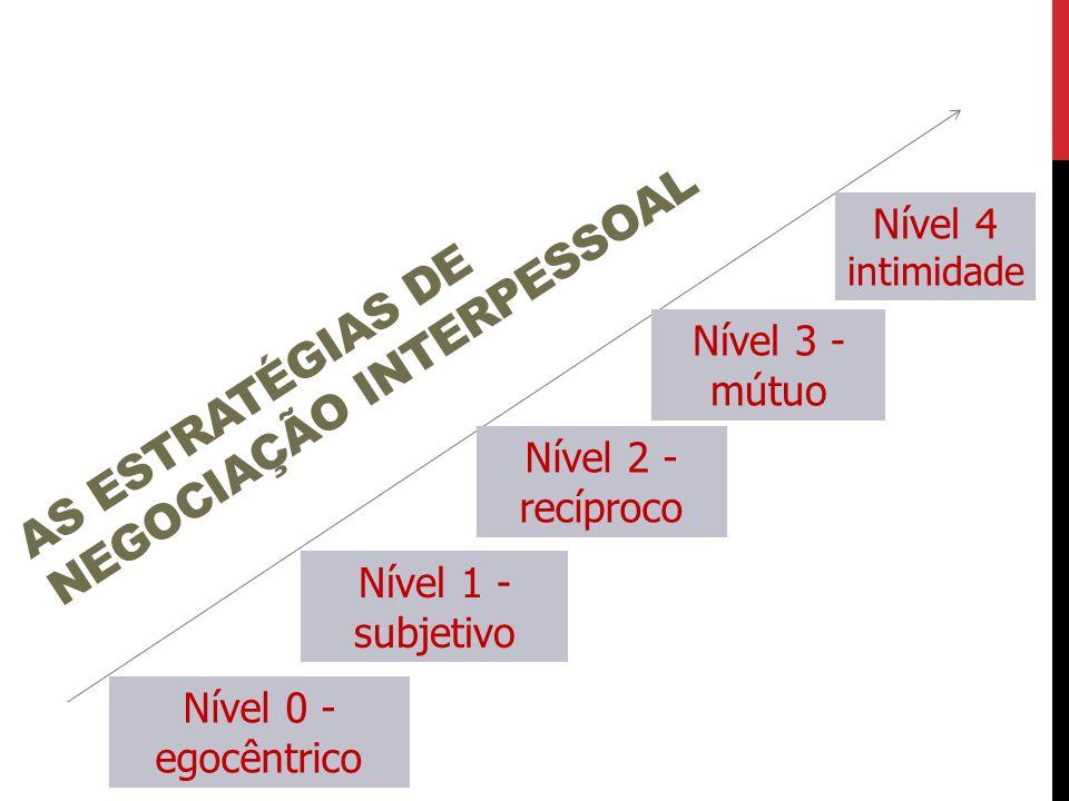 AS ESTRATÉGIAS DE NEGOCIAÇÃO INTERPESSOAL Nível 0 - egocêntrico Nível 1 - subjetivo Nível 2 - recíproco Nível 3 - mútuo Nível 4 intimidade