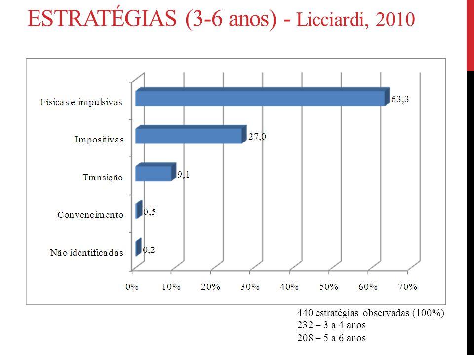 ESTRATÉGIAS (3-6 anos) - Licciardi, 2010 440 estratégias observadas (100%) 232 – 3 a 4 anos 208 – 5 a 6 anos