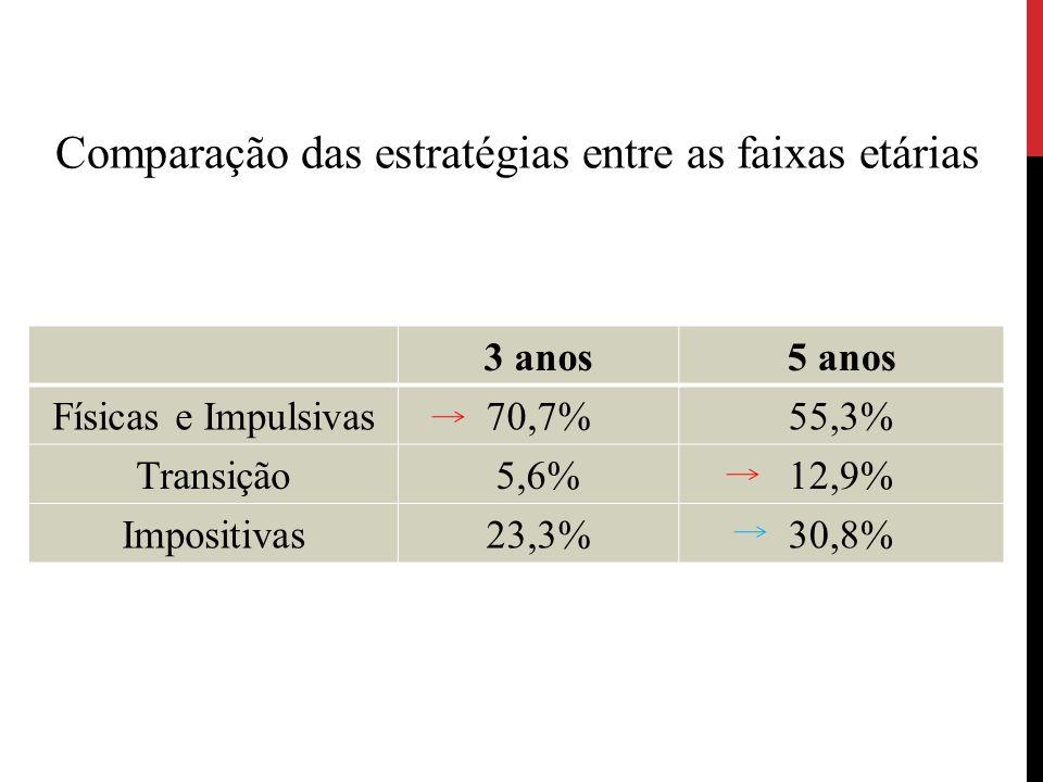 3 anos5 anos Físicas e Impulsivas70,7%55,3% Transição5,6%12,9% Impositivas23,3%30,8% Comparação das estratégias entre as faixas etárias