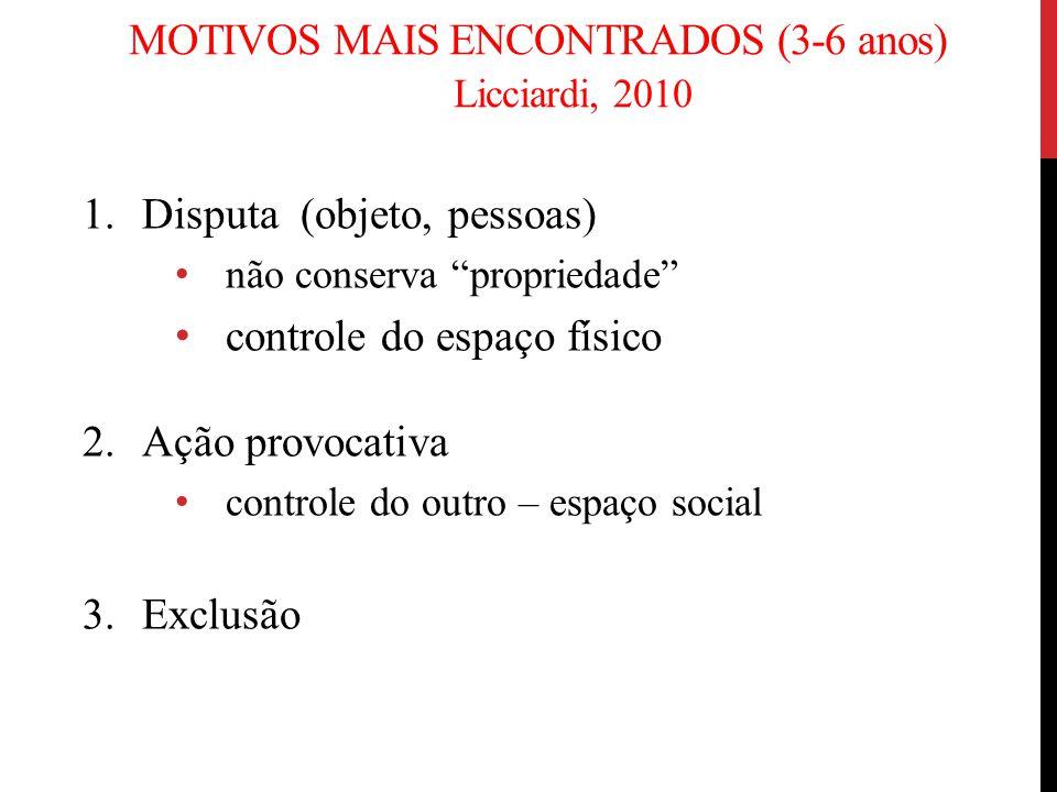 MOTIVOS MAIS ENCONTRADOS (3-6 anos) Licciardi, 2010 1.Disputa (objeto, pessoas) não conserva propriedade controle do espaço físico 2.Ação provocativa