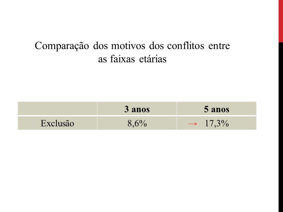 3 anos5 anos Exclusão8,6%17,3% Comparação dos motivos dos conflitos entre as faixas etárias