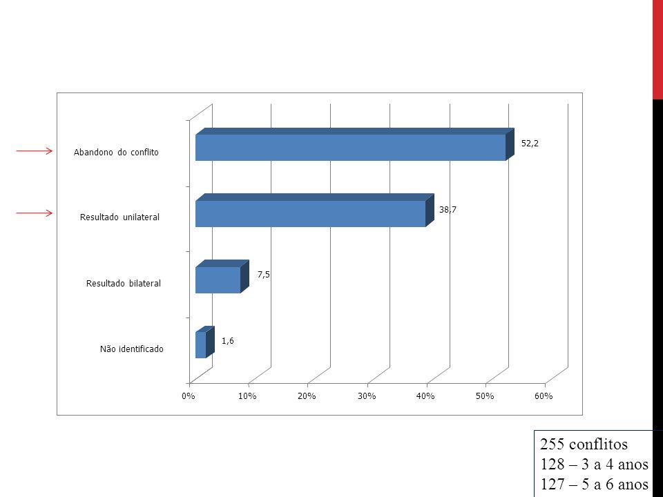 255 conflitos 128 – 3 a 4 anos 127 – 5 a 6 anos 1,6 7,5 38,7 52,2 0%10%20%30%40%50%60% Não identificado Resultado bilateral Resultado unilateral Aband