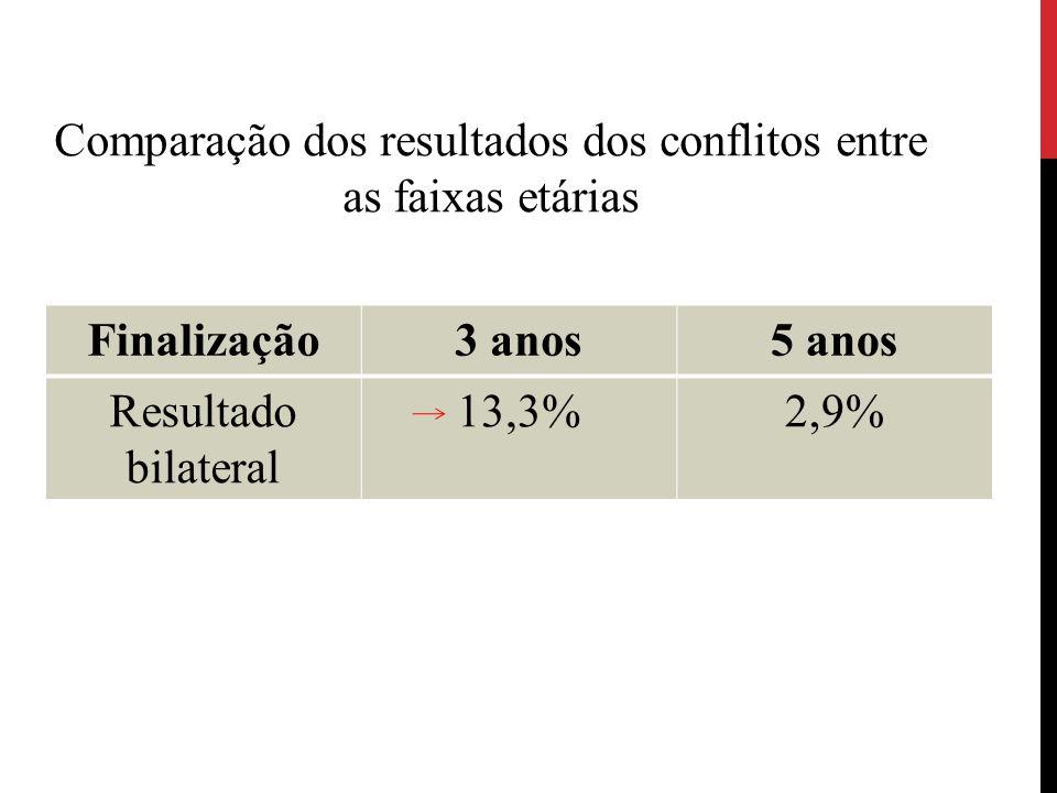 Finalização3 anos5 anos Resultado bilateral 13,3%2,9% Comparação dos resultados dos conflitos entre as faixas etárias