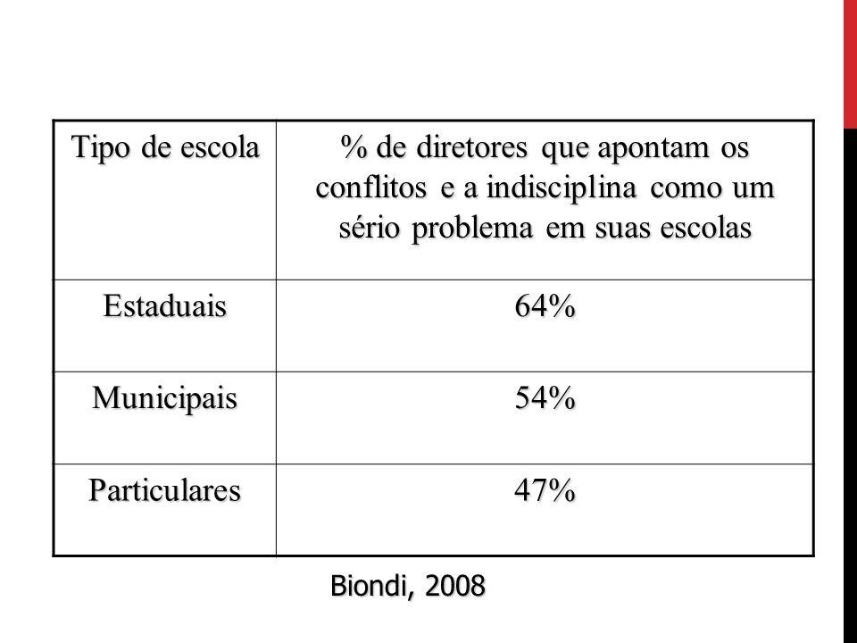 Tipo de escola % de diretores que apontam os conflitos e a indisciplina como um sério problema em suas escolas Estaduais64% Municipais54% Particulares