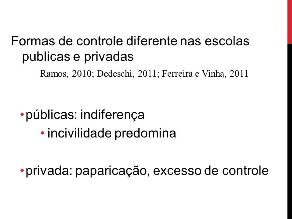 Formas de controle diferente nas escolas publicas e privadas Ramos, 2010; Dedeschi, 2011; Ferreira e Vinha, 2011 públicas: indiferença incivilidade pr
