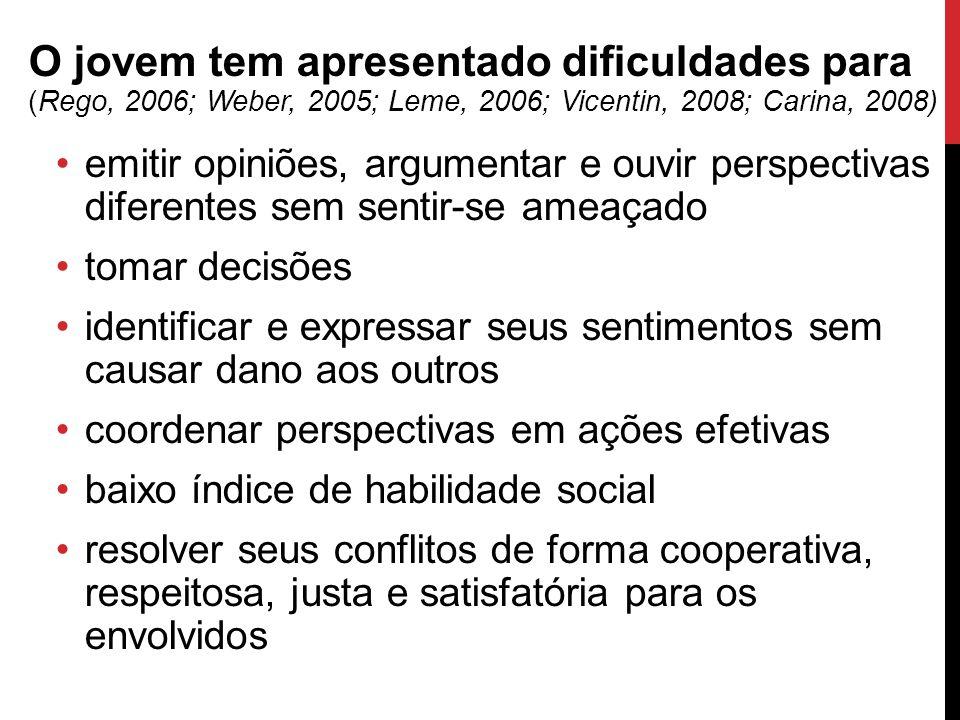 O jovem tem apresentado dificuldades para (Rego, 2006; Weber, 2005; Leme, 2006; Vicentin, 2008; Carina, 2008) emitir opiniões, argumentar e ouvir pers