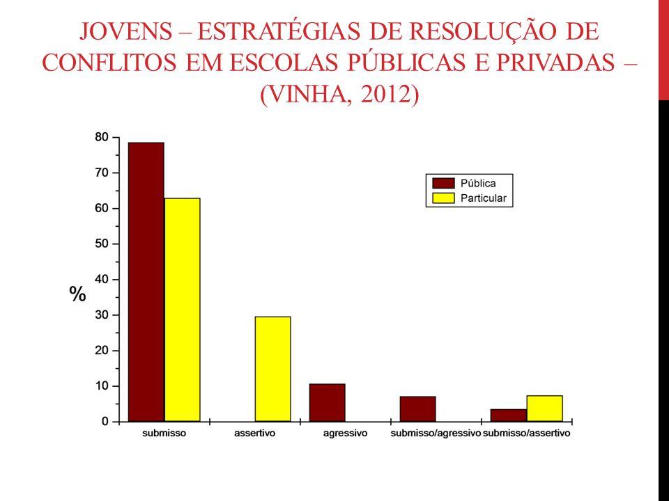 JOVENS – ESTRATÉGIAS DE RESOLUÇÃO DE CONFLITOS EM ESCOLAS PÚBLICAS E PRIVADAS – (VINHA, 2012)