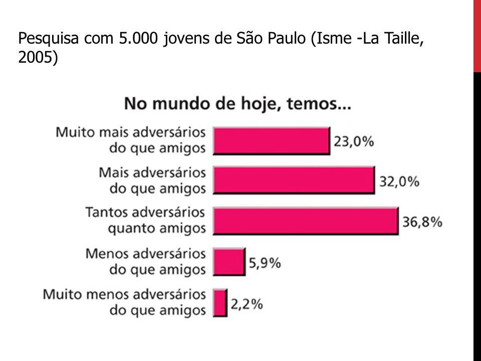 Pesquisa com 5.000 jovens de São Paulo (Isme -La Taille, 2005)