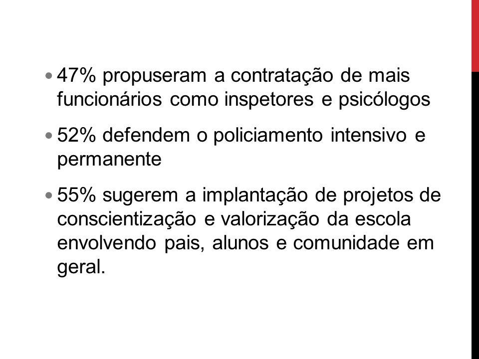 47% propuseram a contratação de mais funcionários como inspetores e psicólogos 52% defendem o policiamento intensivo e permanente 55% sugerem a implan