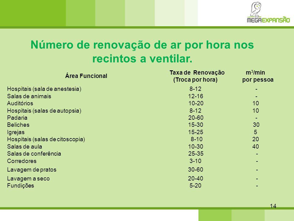 14 Número de renovação de ar por hora nos recintos a ventilar. Área Funcional Taxa de Renovação (Troca por hora) m 3 /min por pessoa Hospitais (sala d