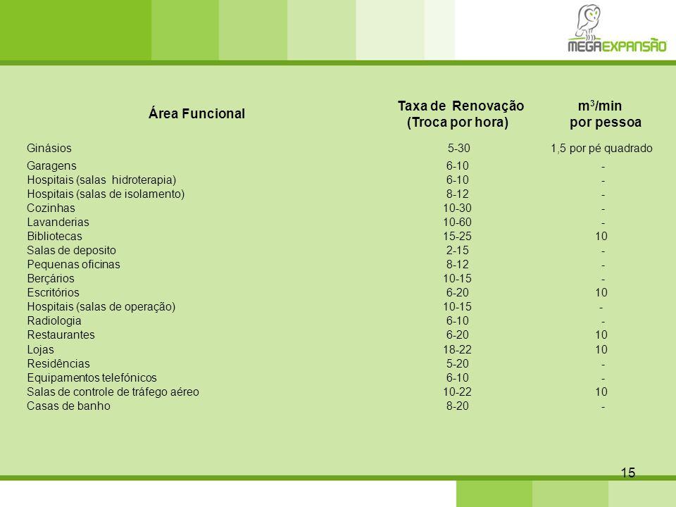 15 Área Funcional Taxa de Renovação (Troca por hora) m 3 /min por pessoa Ginásios 5-301,5 por pé quadrado Garagens 6-10 - Hospitais (salas hidroterapi