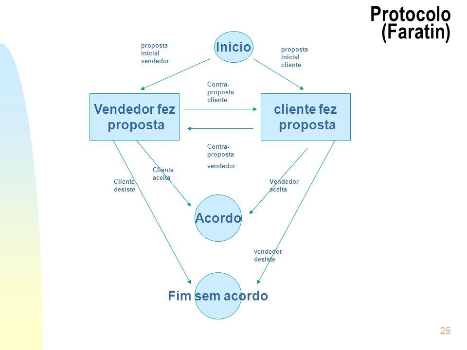 25 Protocolo (Faratin) Vendedor fez proposta Inicio cliente fez proposta Contra- proposta cliente Contra- proposta vendedor proposta inicial vendedor