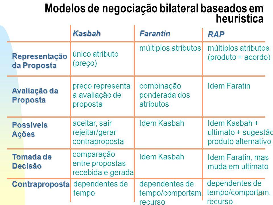 26 Modelos de negociação bilateral baseados em heurística KasbahFarantin Representação da Proposta Avaliação da Proposta PossíveisAções Tomada de Deci