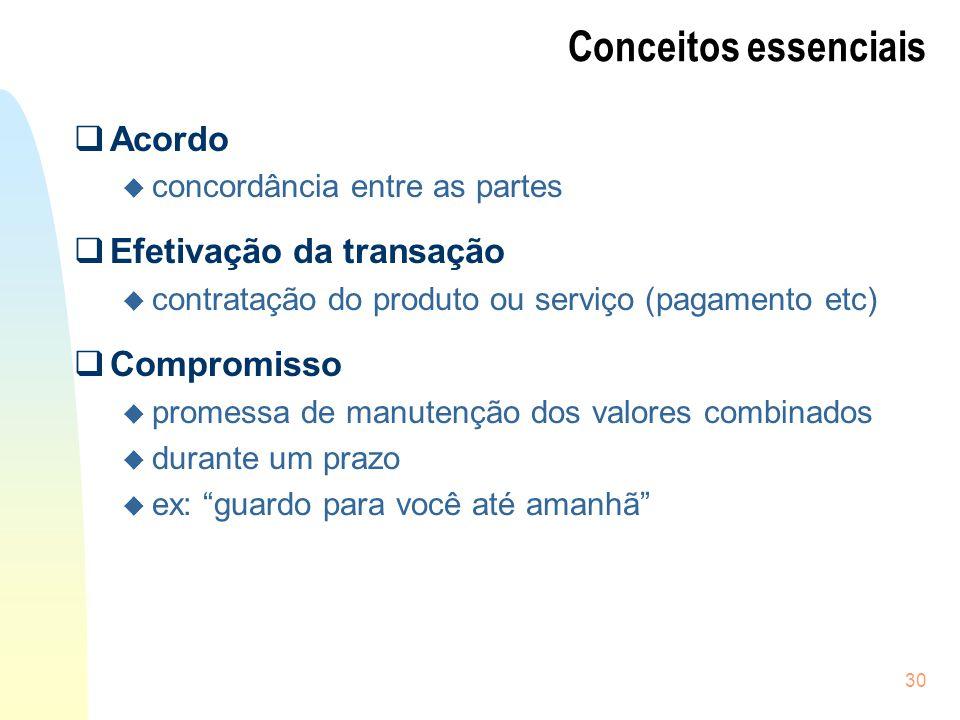 30 Conceitos essenciais Acordo u concordância entre as partes Efetivação da transação u contratação do produto ou serviço (pagamento etc) Compromisso