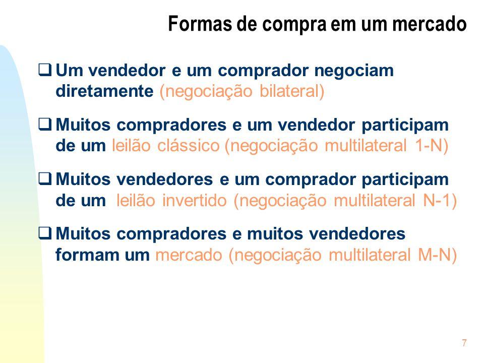 7 Formas de compra em um mercado Um vendedor e um comprador negociam diretamente (negociação bilateral) Muitos compradores e um vendedor participam de