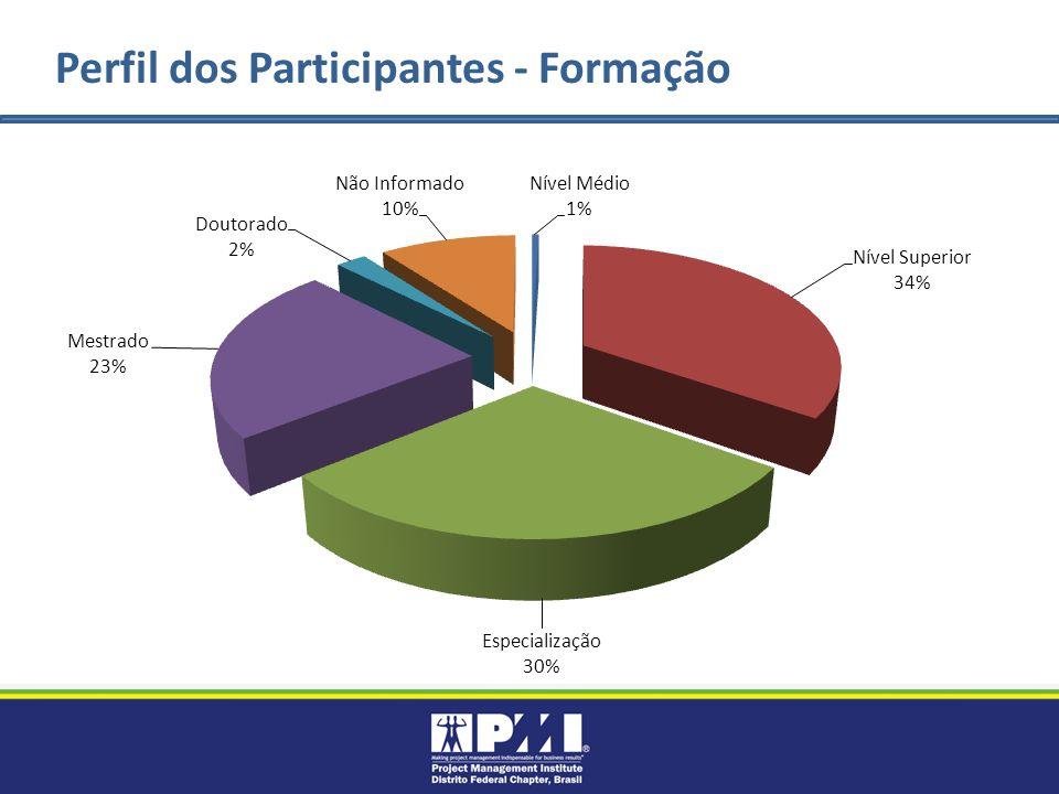 Perfil dos Participantes - Formação