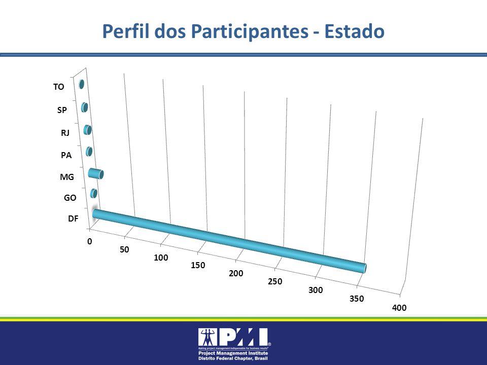 Perfil dos Participantes - Estado