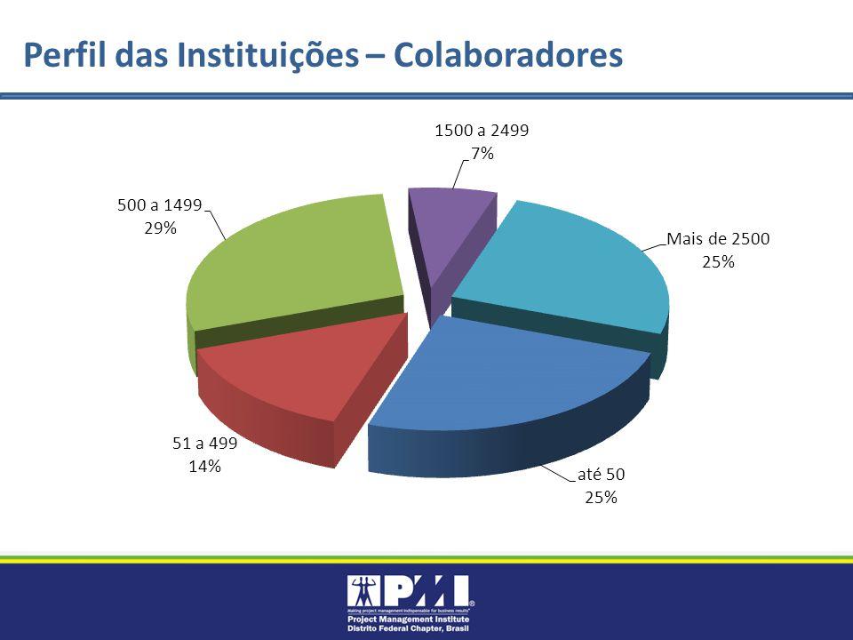 Perfil das Instituições – Colaboradores