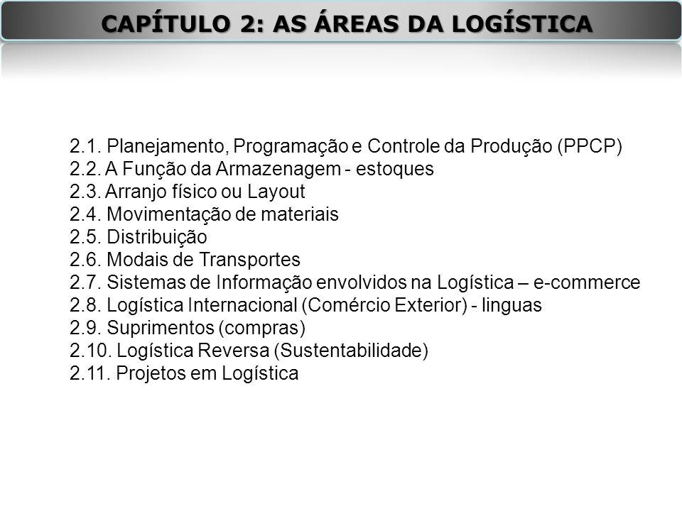 CAPÍTULO 2: AS ÁREAS DA LOGÍSTICA 2.1.Planejamento, Programação e Controle da Produção (PPCP) 2.2.