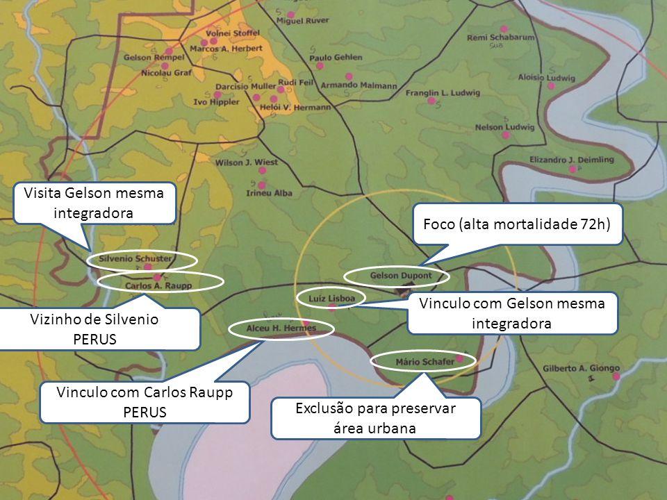 Foco (alta mortalidade 72h) Exclusão para preservar área urbana Vinculo com Gelson mesma integradora Vinculo com Carlos Raupp PERUS Vizinho de Silveni