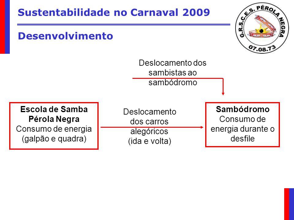 Sustentabilidade no Carnaval 2009 Desenvolvimento Escola de Samba Pérola Negra Consumo de energia (galpão e quadra) Sambódromo Consumo de energia dura