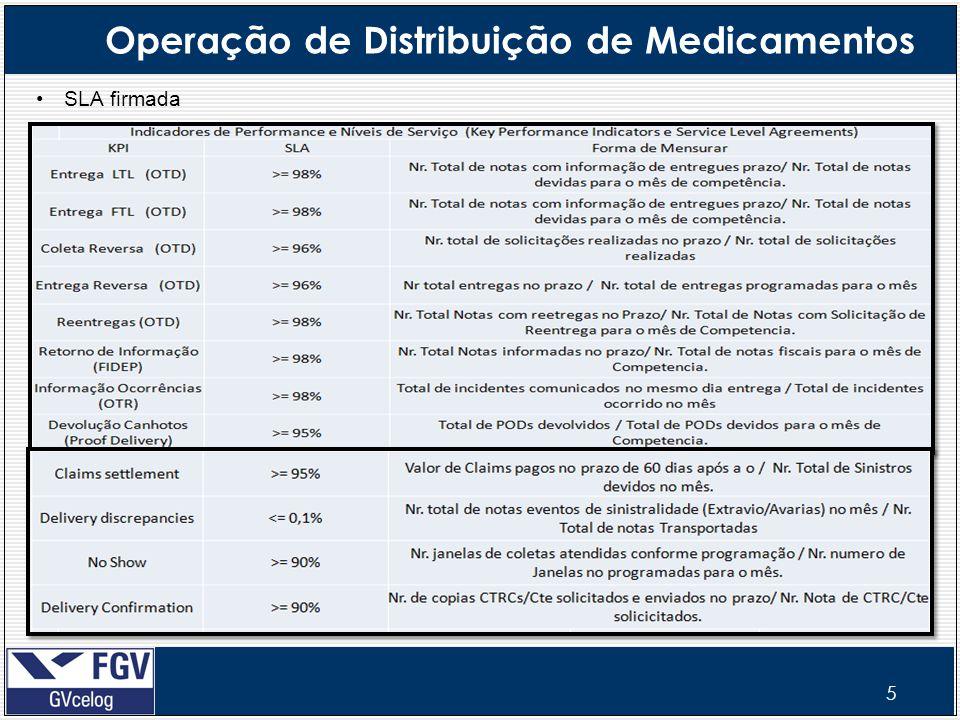 5 Operação de Distribuição de Medicamentos SLA firmada