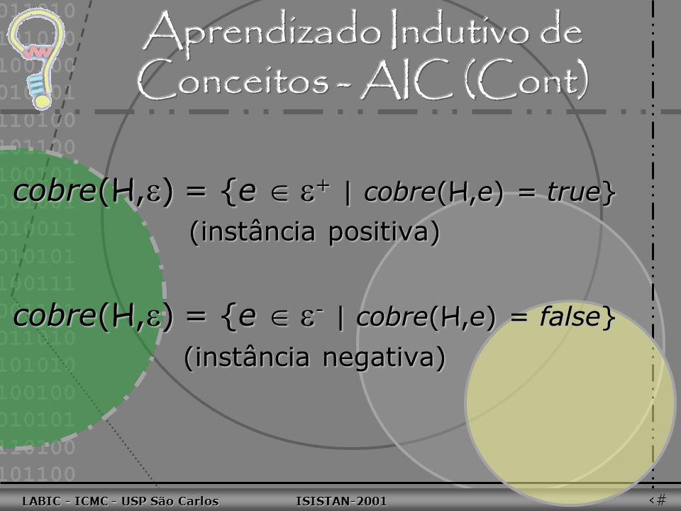011010 101010 100100 010101 110100 101100 100101 001001 010011 010101 100111 001101 011010 101010 100100 010101 110100 101100 LABIC - ICMC - USP São Carlos ISISTAN-2001 LABIC - ICMC - USP São Carlos ISISTAN-2001 57Dados = + - conjunto de exemplos de treinamento de um conceito C= + - conjunto de exemplos de treinamento de um conceito C encontrar uma hipótese H, expressa em uma linguagem de descrição L tal que: cada exemplo e + é coberto por H cada exemplo e + é coberto por H nenhum exemplo negativo e - é coberto por Hnenhum exemplo negativo e - é coberto por H
