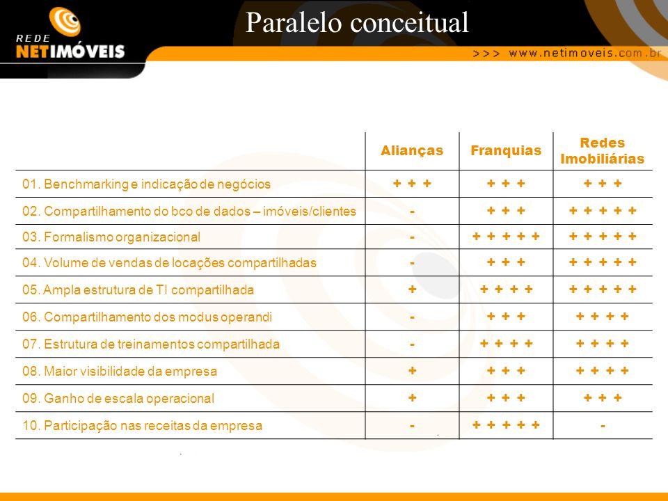 Paralelo conceitual R E D E AliançasFranquias Redes Imobiliárias 01. Benchmarking e indicação de negócios + + + 02. Compartilhamento do bco de dados –