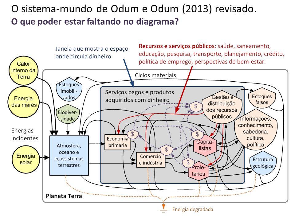 O sistema-mundo de Odum e Odum (2013) revisado. O que poder estar faltando no diagrama?