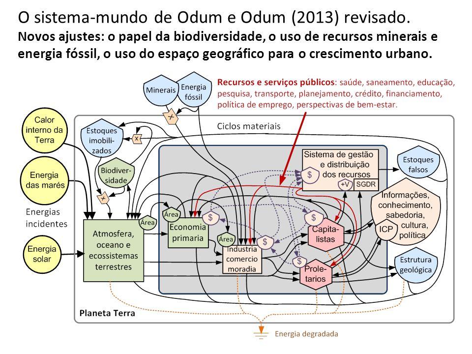O sistema-mundo de Odum e Odum (2013) revisado.