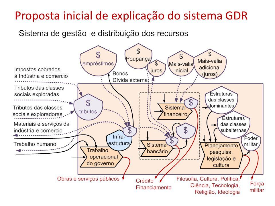 Proposta inicial de explicação do sistema GDR