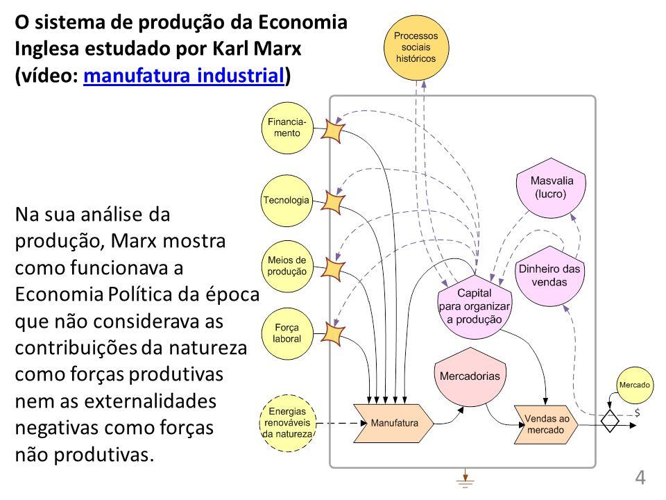 O sistema de produção da Economia Inglesa estudado por Karl Marx (vídeo: manufatura industrial)manufatura industrial Na sua análise da produção, Marx mostra como funcionava a Economia Política da época que não considerava as contribuições da natureza como forças produtivas nem as externalidades negativas como forças não produtivas.