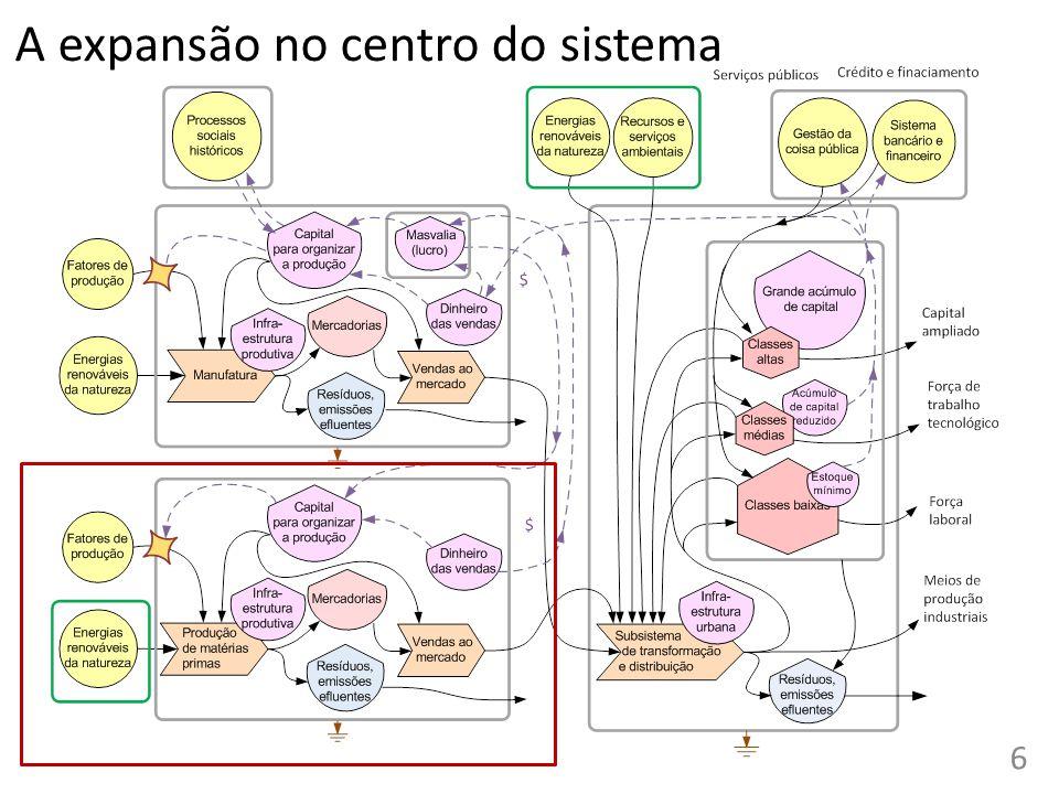 A expansão no centro do sistema 6