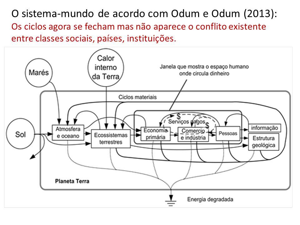 O sistema-mundo de acordo com Odum e Odum (2013): Os ciclos agora se fecham mas não aparece o conflito existente entre classes sociais, países, instituições.