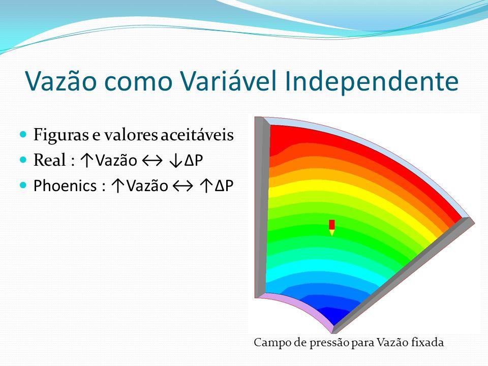 Figuras e valores aceitáveis Real : Vazão P Phoenics : Vazão P Campo de pressão para Vazão fixada