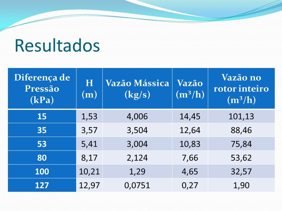 Resultados Diferença de Pressão (kPa) H (m) Vazão Mássica (kg/s) Vazão (m³/h) Vazão no rotor inteiro (m³/h) 151,534,00614,45101,13 353,573,50412,6488,